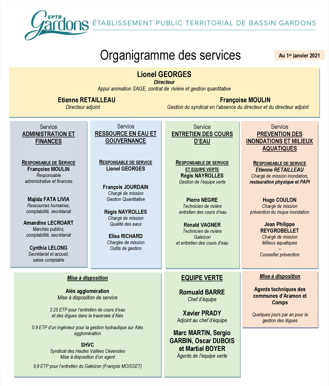 Organigramme 01_2021